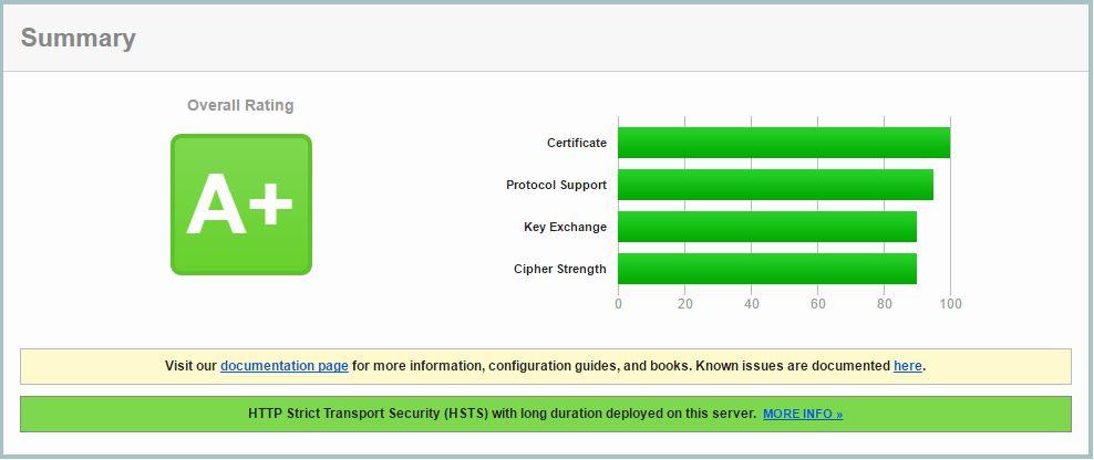 SSL certificaat installatie tests evolueren vanaf 2017!