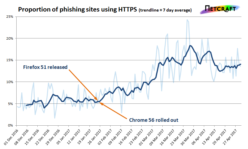 Phishing sites met HTTPS in opmars - (c) Netcraft