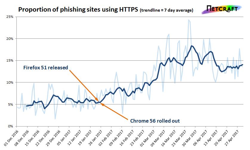 Internet wordt veiliger… maar helaas ook phishing en scam sites!